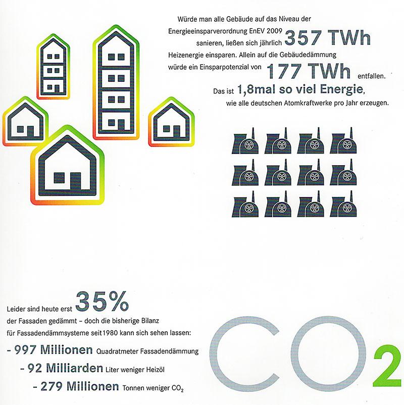 Schaubild Wärmedämmung: Potential Energieeinsparung